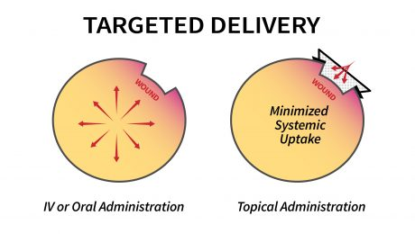 Targeted-Delivery